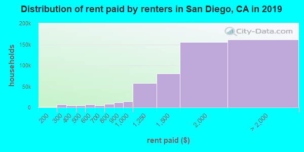 Distribution of rent paid by renters in San Diego, CA in 2017