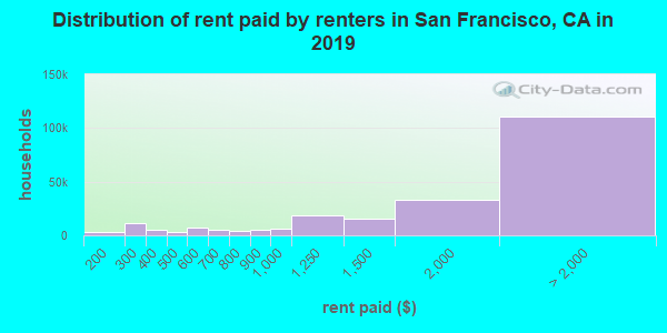 San Francisco County contract rent distribution in 2009