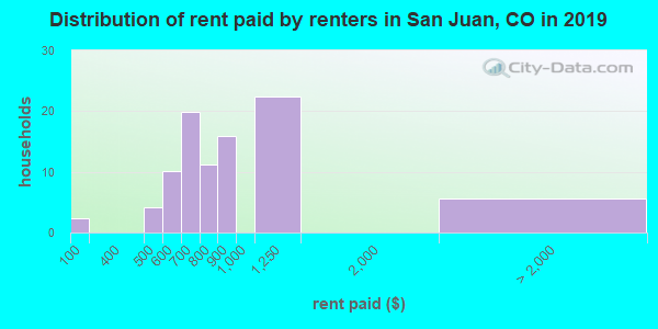 San Juan County contract rent distribution in 2009