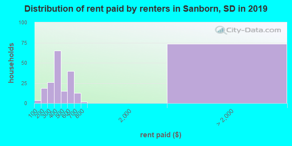 Sanborn County contract rent distribution in 2009