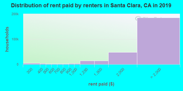 Santa Clara County contract rent distribution in 2009