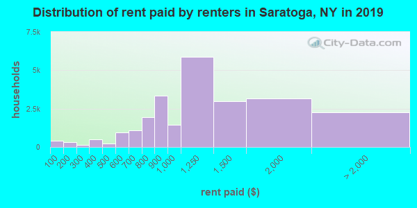 Saratoga County contract rent distribution in 2009