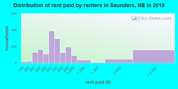 Saunders County contract rent distribution in 2009