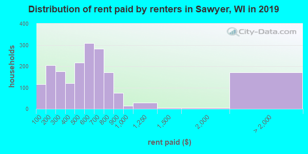 Sawyer County contract rent distribution in 2009