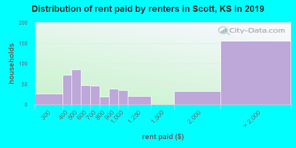 Distribution of rent paid by renters in Scott, KS in 2019