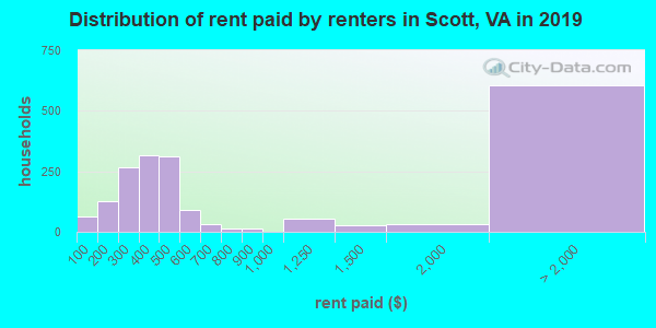 Scott County contract rent distribution in 2009