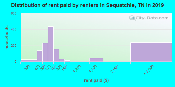 Sequatchie County contract rent distribution in 2009