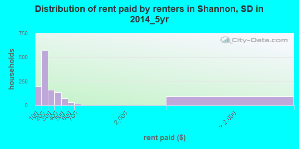 Shannon County contract rent distribution in 2009