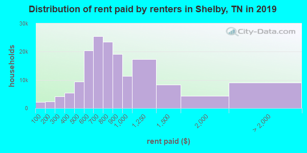 Shelby County contract rent distribution in 2009