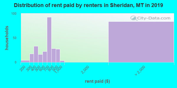 Sheridan County contract rent distribution in 2009