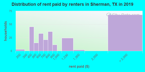 Sherman County contract rent distribution in 2009