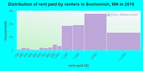 Snohomish County contract rent distribution in 2009