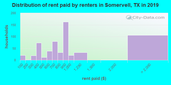 Somervell County contract rent distribution in 2009