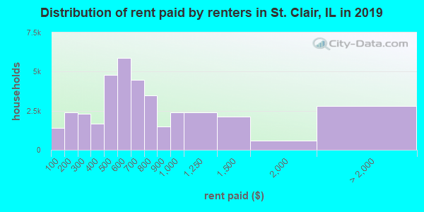 St. Clair County contract rent distribution in 2009