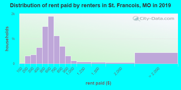 Distribution of rent paid by renters in St. Francois, MO in 2017