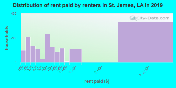 St. James Parish contract rent distribution in 2009
