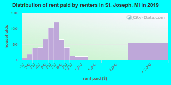 St. Joseph County contract rent distribution in 2009