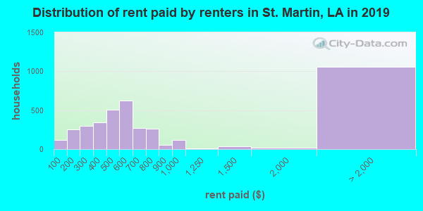 St. Martin Parish contract rent distribution in 2009