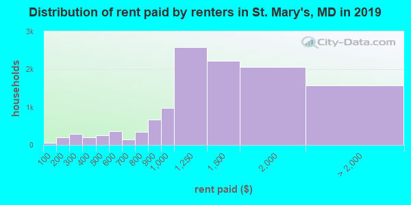 St. Mary's County contract rent distribution in 2009