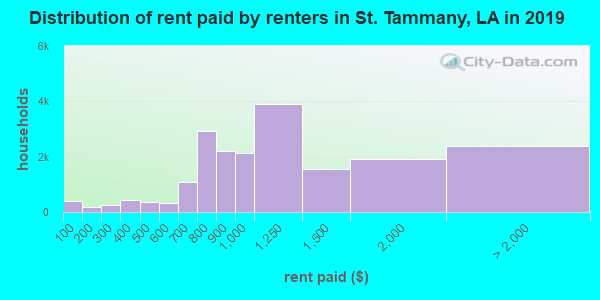 St. Tammany Parish contract rent distribution in 2009