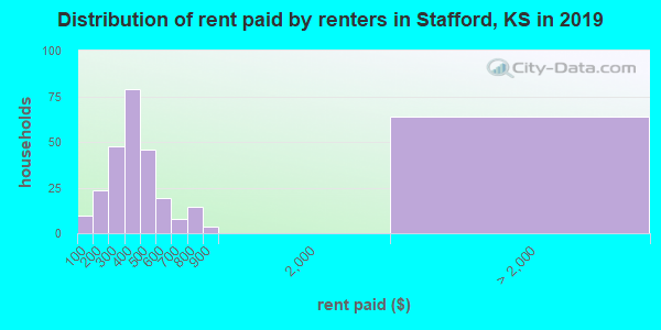 Stafford County contract rent distribution in 2009