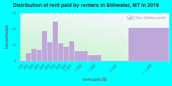 Stillwater County contract rent distribution in 2009