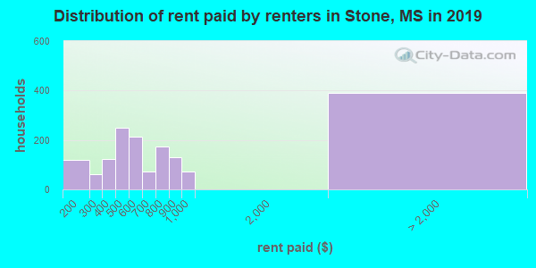 Stone County contract rent distribution in 2009