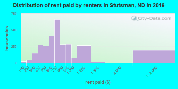 Stutsman County contract rent distribution in 2009