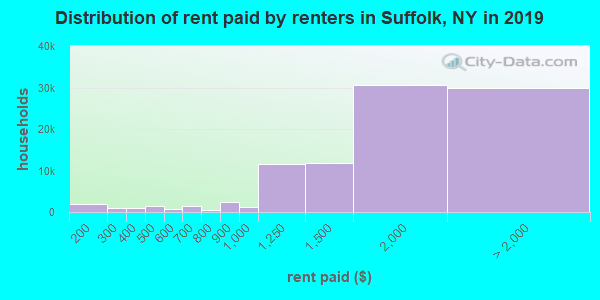Distribution of rent paid by renters in Suffolk, NY in 2017