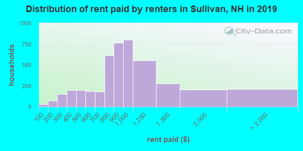 Distribution of rent paid by renters in Sullivan, NH in 2019