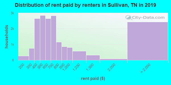 Sullivan County contract rent distribution in 2009