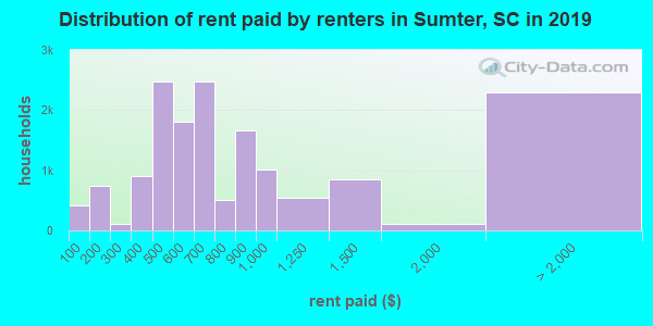 Sumter County contract rent distribution in 2009