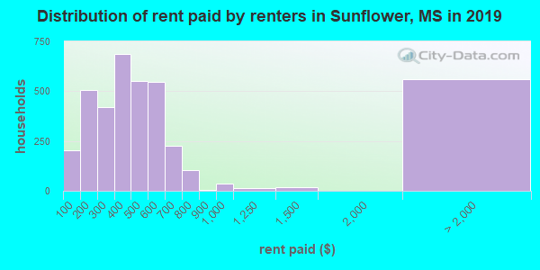 Sunflower County contract rent distribution in 2009