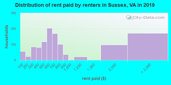 Sussex County contract rent distribution in 2009