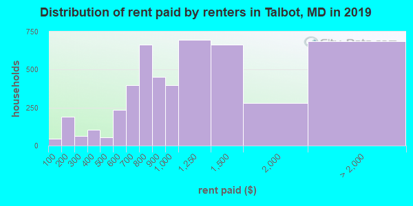 Talbot County contract rent distribution in 2009