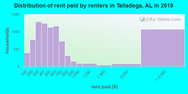 Talladega County contract rent distribution in 2009