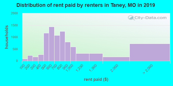 Taney County contract rent distribution in 2009