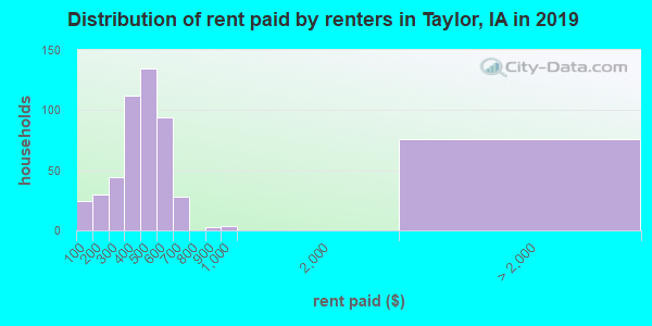 Taylor County contract rent distribution in 2009