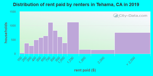 Tehama County contract rent distribution in 2009
