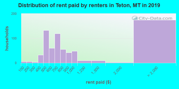 Teton County contract rent distribution in 2009