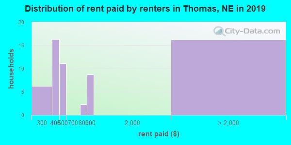Thomas County contract rent distribution in 2009
