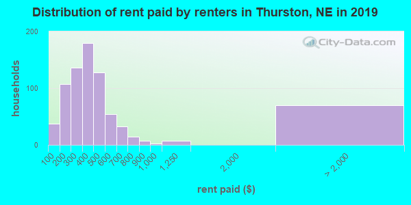Thurston County contract rent distribution in 2009