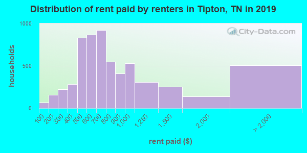 Tipton County contract rent distribution in 2009