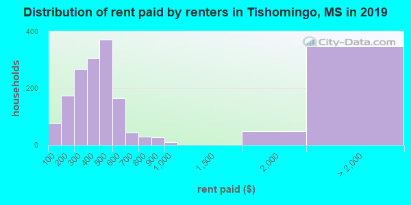 Tishomingo County contract rent distribution in 2009