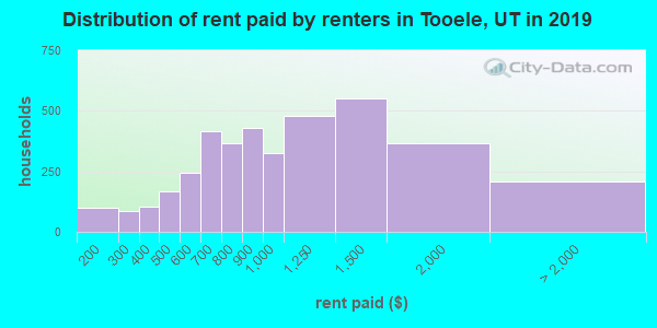 Tooele County contract rent distribution in 2009