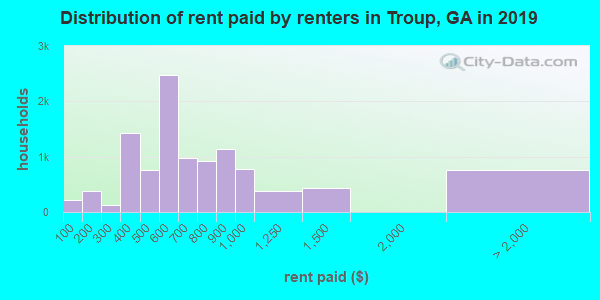 Troup County contract rent distribution in 2009
