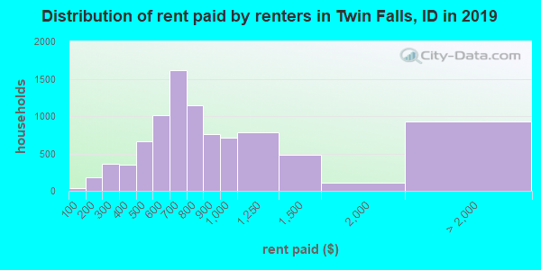 Twin Falls County contract rent distribution in 2009