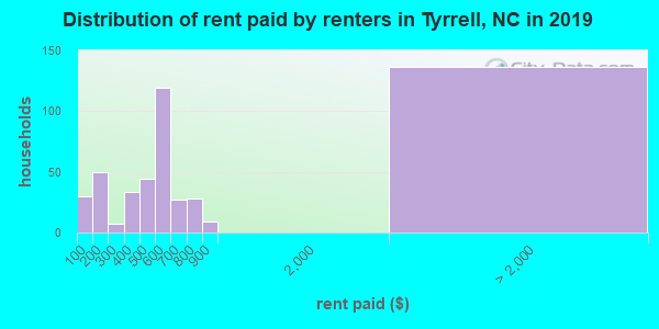Tyrrell County contract rent distribution in 2009