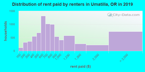 Umatilla County contract rent distribution in 2009