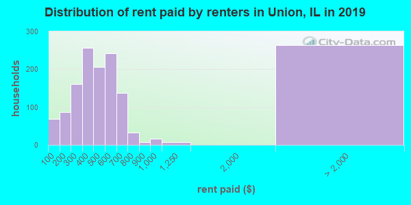 Union County contract rent distribution in 2009